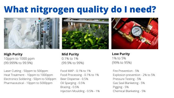 Nitrogen Quality chart